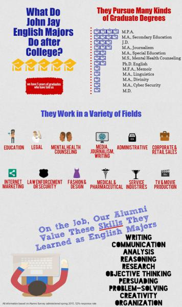 English major infographic